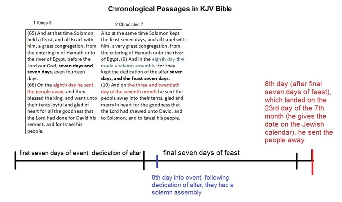 1 Kings 8 and 2 Chronicles 7 - Old Testament Bible Contradiction
